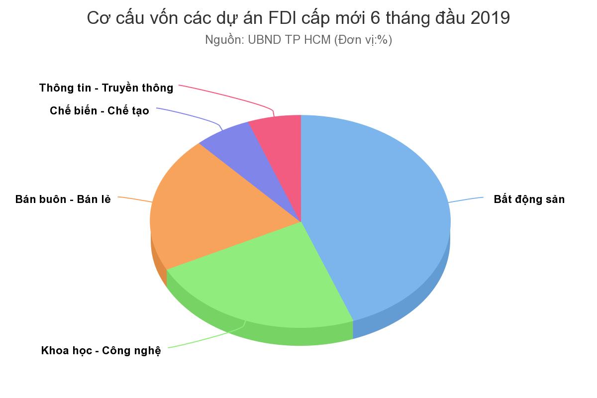 Hơn 3,2 tỷ USD vốn nước ngoài đổ vào TP HCM nửa đầu năm